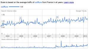 Google Trends: Coiffure en France