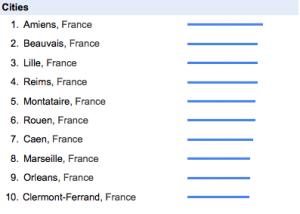 """Google: Tendances pour """"Coiffure"""" par ville en France"""