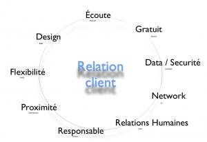 Rebatir l'ensemble des fonctions pour être plus centré sur le client
