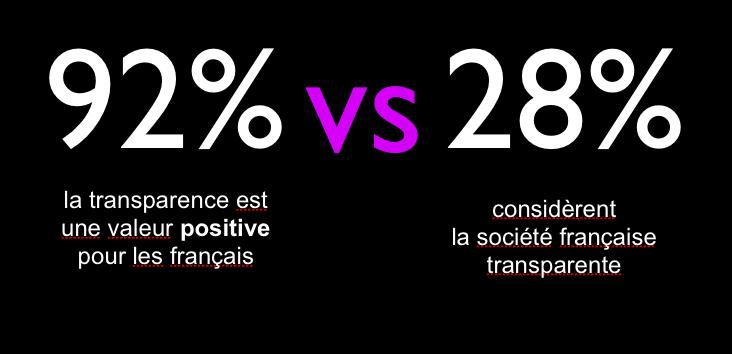 Transparence en France