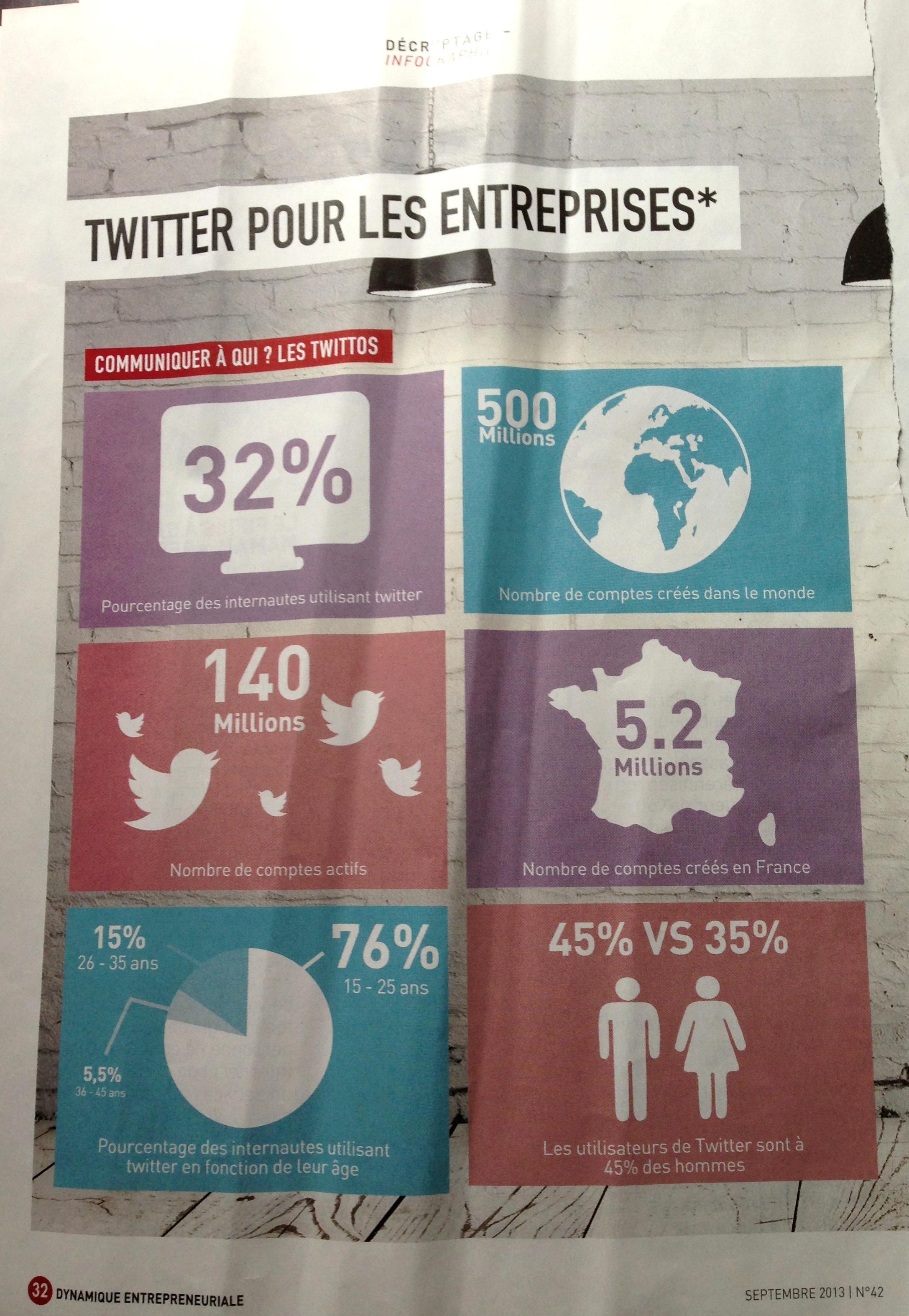 Dynamique Entrepreneuriale, Twitter pour les Entreprises, The Myndset digital marketing