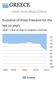 Liberte de presse Grece