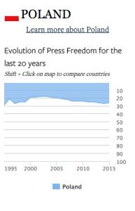 Liberte de presse Pologne